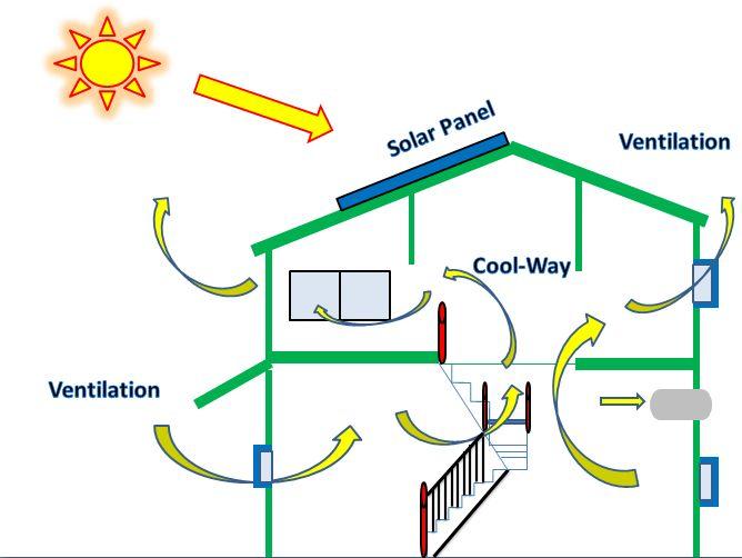 Green Concept on Passive Solar Design House Plans