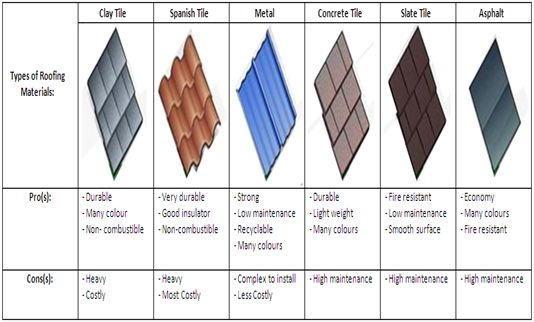 Roof material types images galleries for Types of roofing materials
